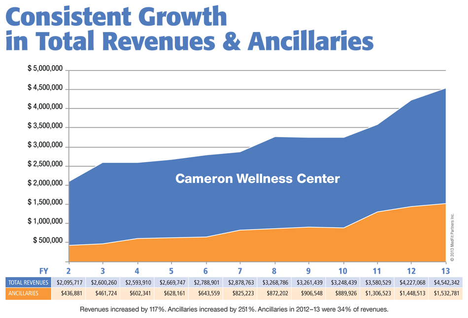 Consistent growth in total revenues and ancillaries