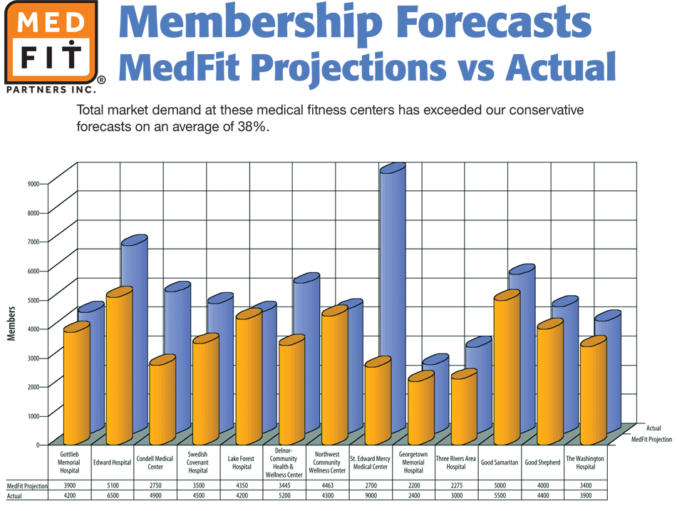 Membership forecasts chart